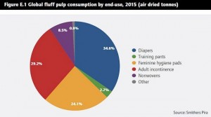 Global fluff pulp consumption by end-use, 2015 (adt)