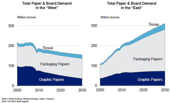Link: The Future of Market Pulp   AsiaPaperMarkets