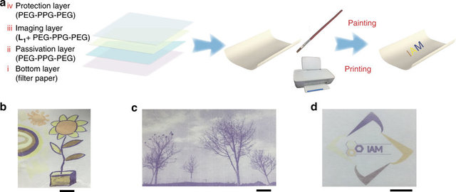 Link: The Future of Green Offices May Be Rewritable Paper